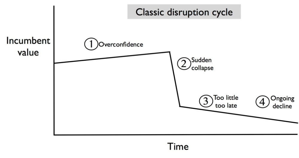 disruption-cycle-copy