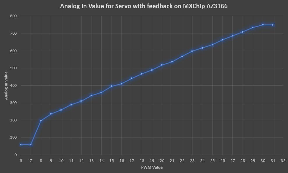 Analog Feedback servo - AZ3166 - input vs angle