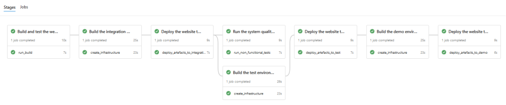 Everything as Code with Azure DevOps Pipelines: C#, ARM, and